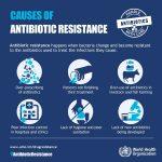 Всесвітній тиждень правильного використання антибіотиків