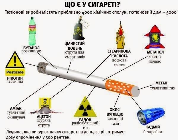 Тютюнопаління та його шкідливі наслідки