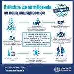 Всесвітній тиждень антибіотикорезистентості